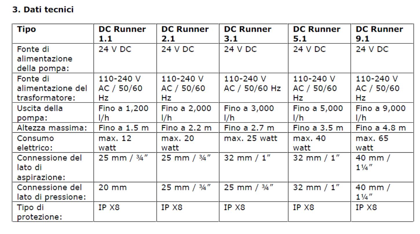 DCrunner dati